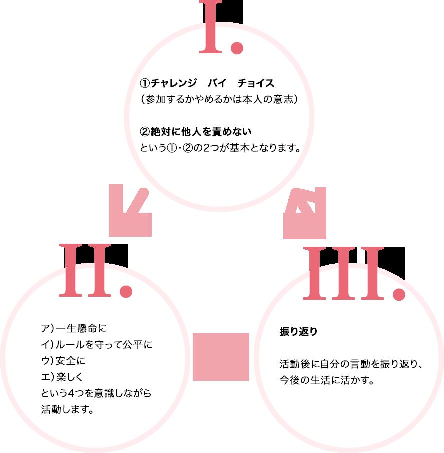 PAの体験学習サイクル